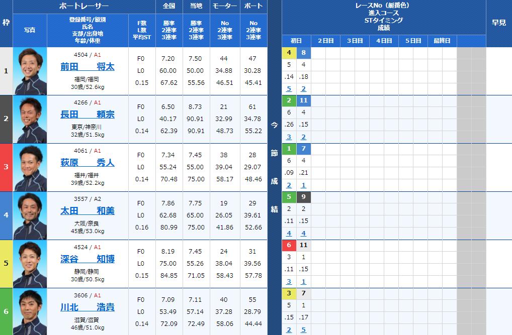 びわこモーターボート大賞2日目11Rの出走表