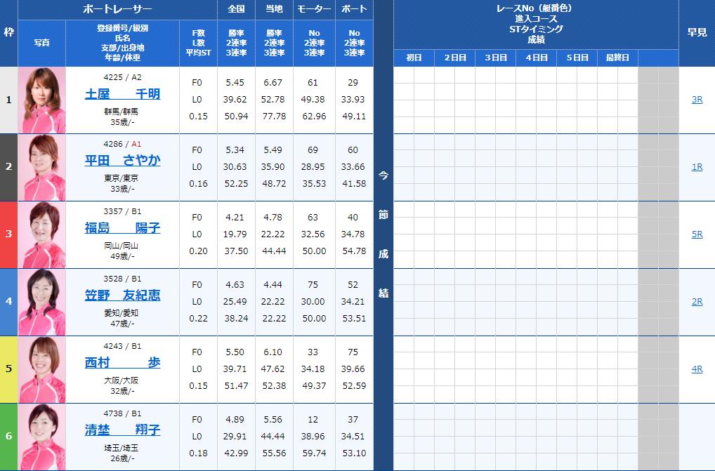 第38回群馬テレビ杯・G3オールレディース初日 10R出走表