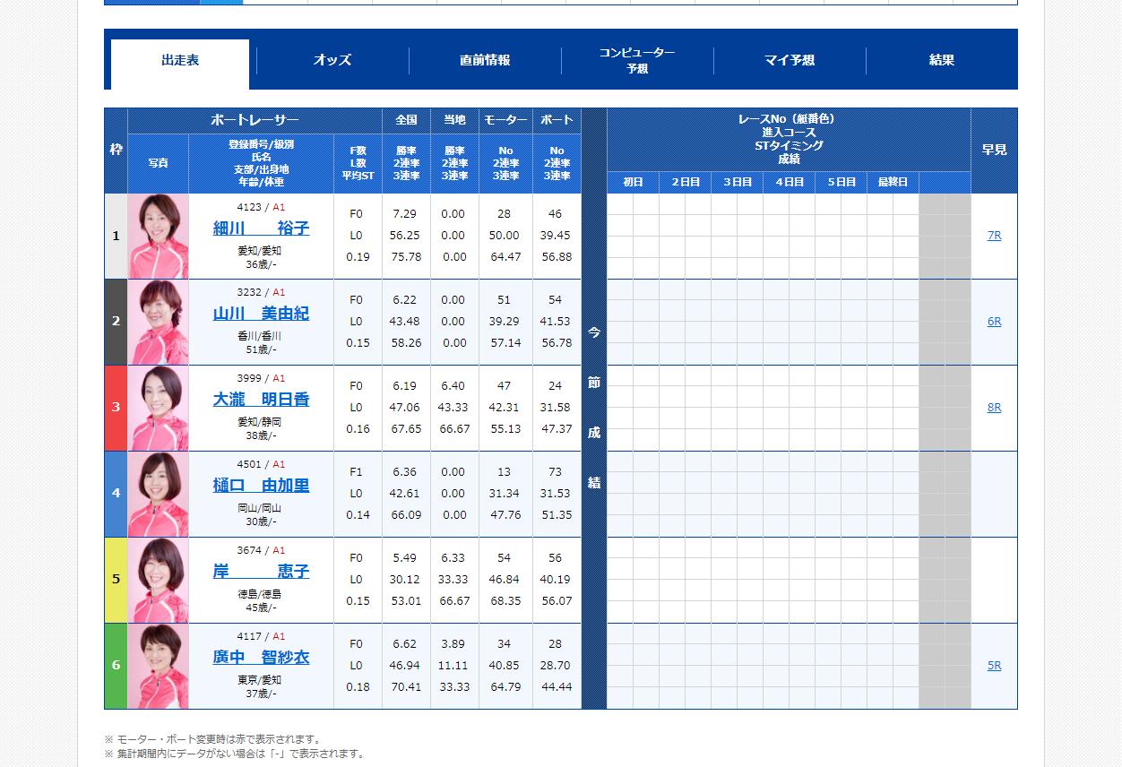 第38回群馬テレビ杯・G3オールレディース初日 12R出走表