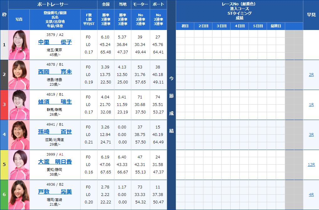 第38回群馬テレビ杯・G3オールレディース初日 8R出走表
