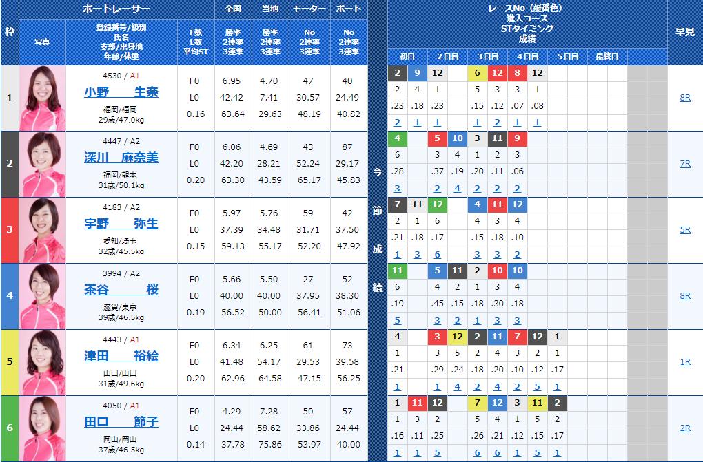 唐津オールレディースRKBラジオ杯5日目12Rの出走表