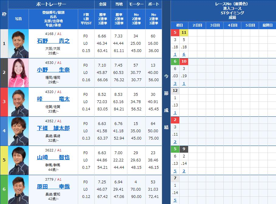 尼崎SGボートレースオールスター2日目10Rの出走表
