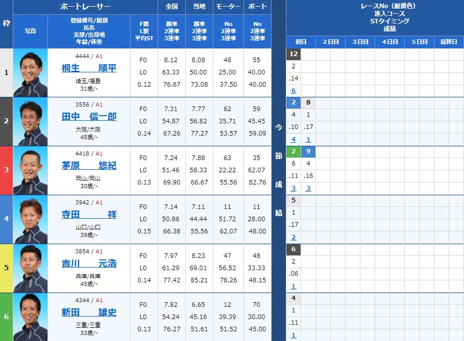 尼崎SGボートレースオールスター2日目12Rの出走表