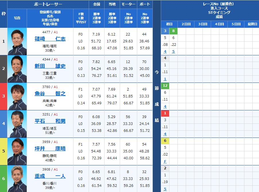 尼崎SGボートレースオールスター2日目8Rの出走表