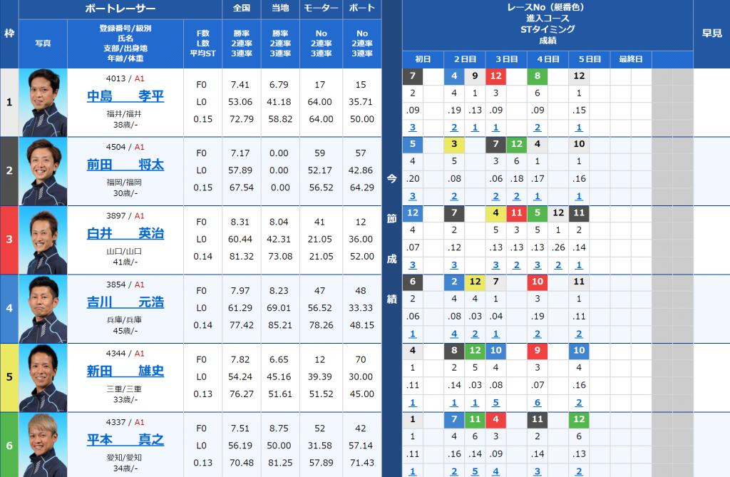 尼崎SGボートレースオールスター最終目12Rの出走表