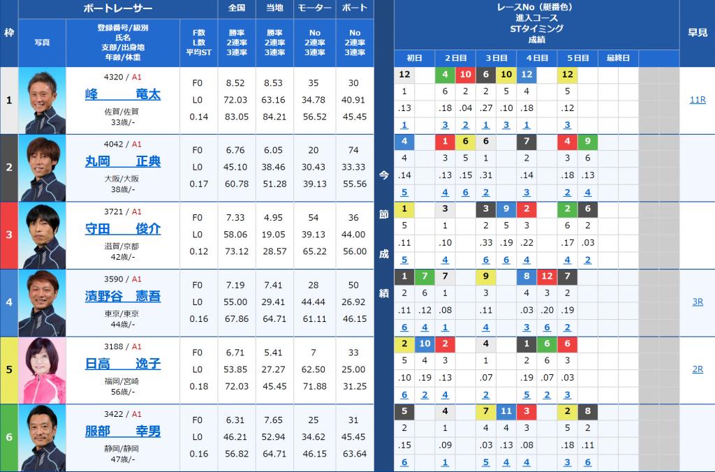 尼崎SGボートレースオールスター最終目7Rの出走表