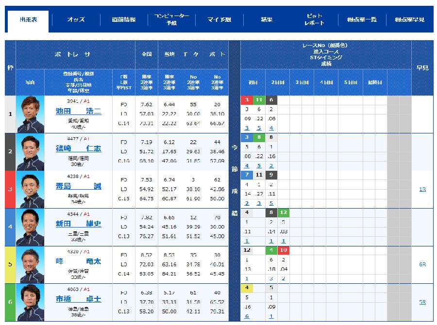 尼崎SGボートレースオールスター3日目10Rの出走表