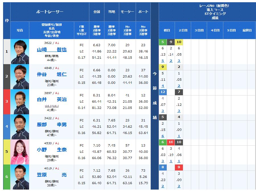 尼崎SGボートレースオールスター3日目11Rの出走表