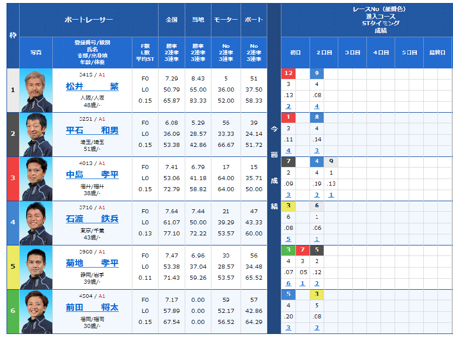 尼崎SGボートレースオールスター3日目12Rの出走表