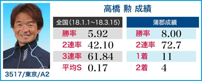 高橋 勲 選手成績表