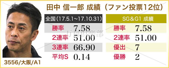 田中信一郎 選手成績表