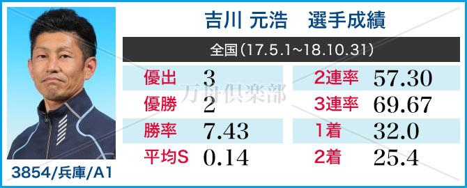 競艇選手 吉川元浩 成績情報