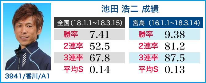 競艇選手 池田浩二 成績表
