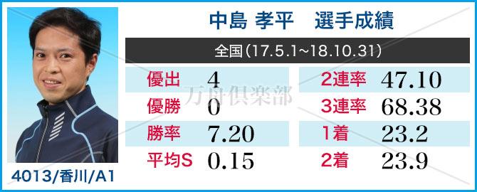 競艇選手 中島 孝平 成績情報