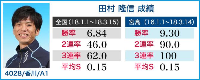 競艇選手 田村隆信 成績表