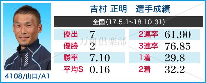 競艇選手 吉村 正明 成績表