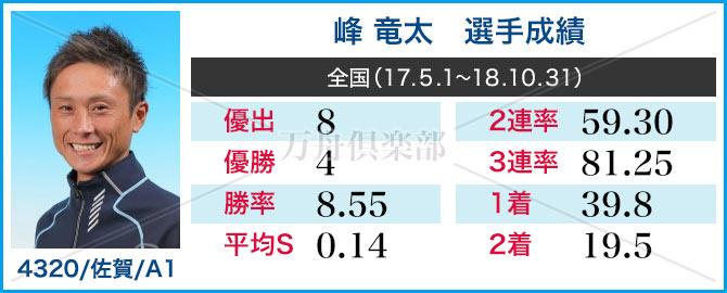 競艇選手 峰 竜太 成績情報
