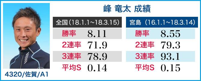 競艇選手 峰 竜太 成績表