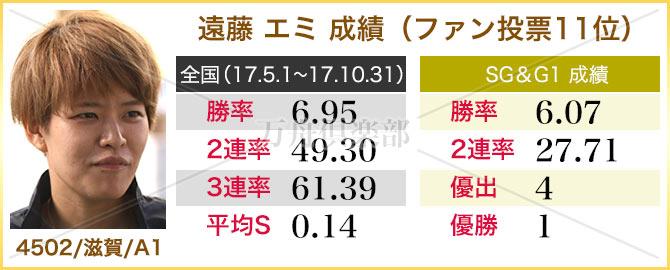 競艇 遠藤エミ 成績表