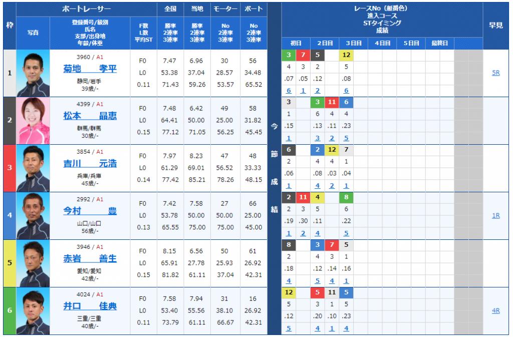 尼崎SGボートレースオールスター4日目10Rの出走表