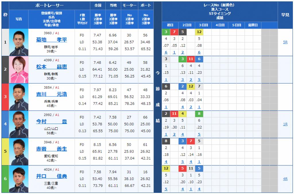尼崎SGボートレースオールスター4日目11Rの出走表