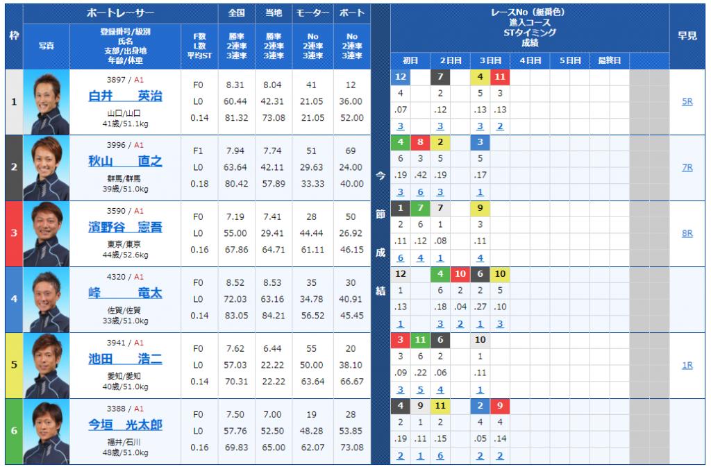 尼崎SGボートレースオールスター4日目12Rの出走表