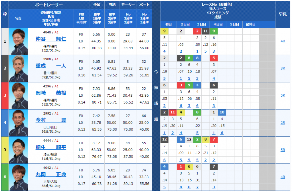 尼崎SGボートレースオールスター5日目9Rの出走表