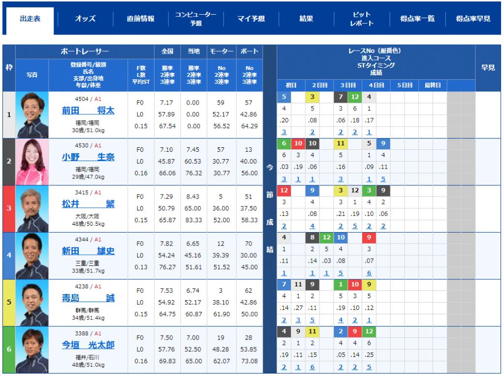 尼崎SGボートレースオールスター5日目10Rの出走表