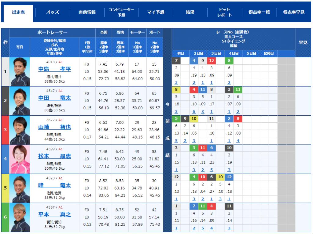 尼崎SGボートレースオールスター5日目12Rの出走表