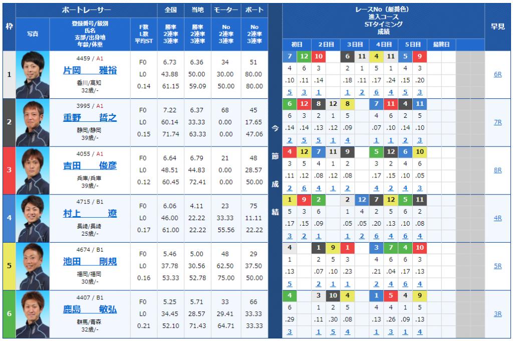蒲郡G3キリンカップ6日目11Rの出走表
