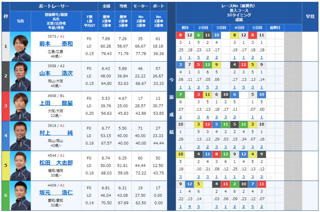 蒲郡G3キリンカップ6日目12Rの出走表