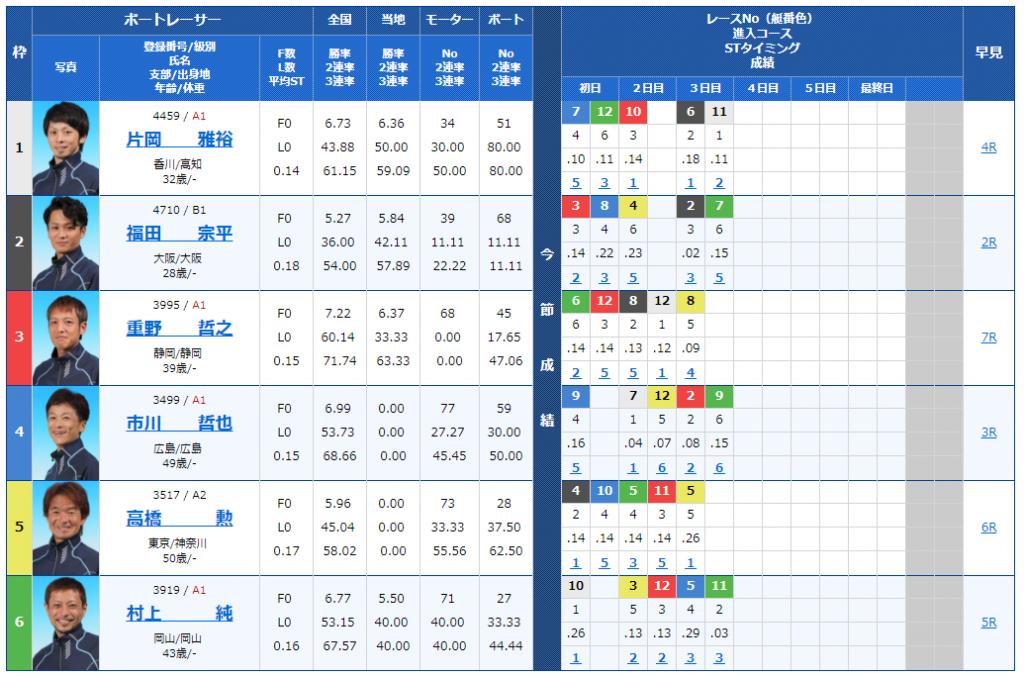 蒲郡G3キリンカップ4日目11Rの出走表