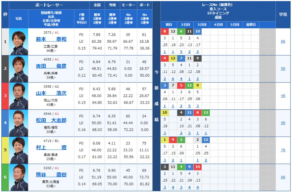 蒲郡G3キリンカップ4日目10Rの出走表
