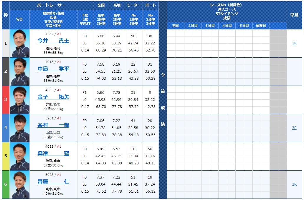 丸亀ナイターG1 京極賞初日8Rの出走表