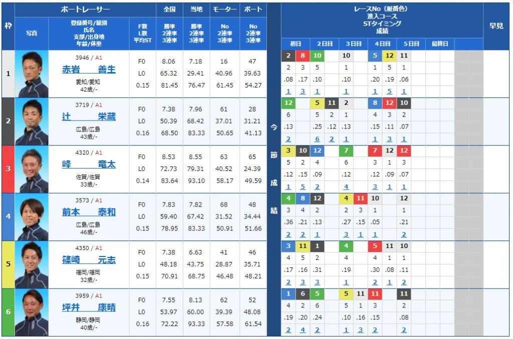宮島チャンピオンカップ最終日12Rの出走表
