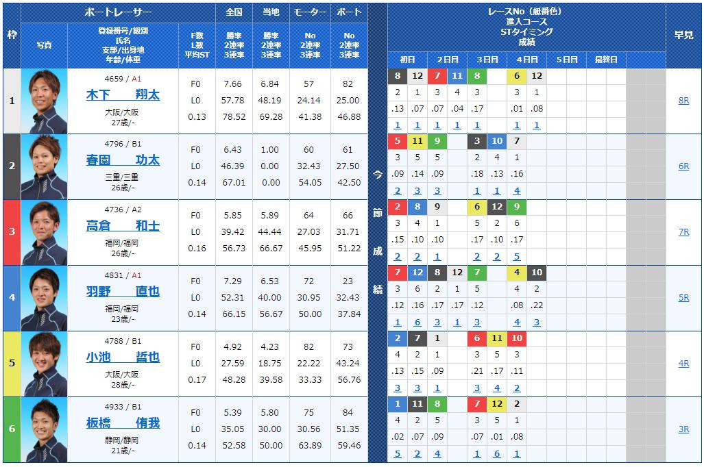 【競艇予想│住之江ナイター】スカパー! ・JLC杯競争・ルーキーシリーズ5日目(2018)11Rの出走表