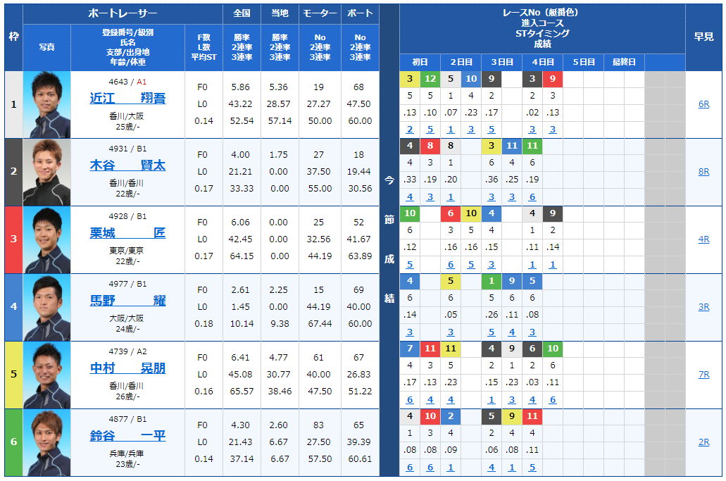 【競艇予想│住之江ナイター】スカパー! ・JLC杯競争・ルーキーシリーズ5日目(2018)12の出走表