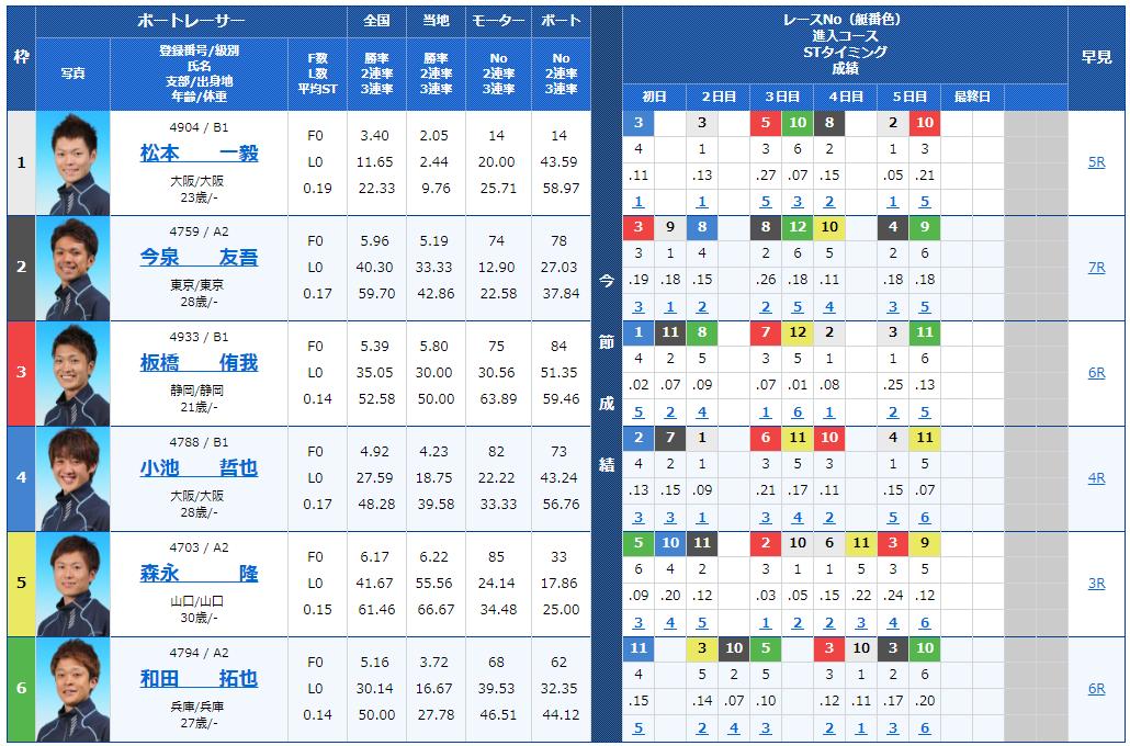 【競艇予想│住之江ナイター】スカパー! ・JLC杯競争・ルーキーシリーズ最終日(2018)10Rの出走表