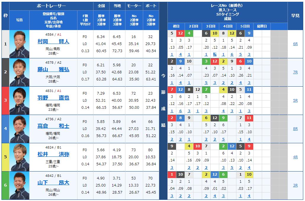 【競艇予想│住之江ナイター】スカパー! ・JLC杯競争・ルーキーシリーズ最終日(2018)11Rの出走表