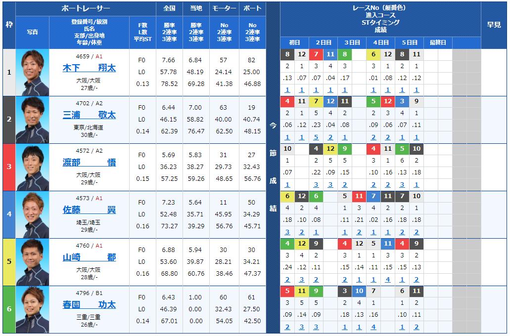 【競艇予想│住之江ナイター】スカパー! ・JLC杯競争・ルーキーシリーズ最終日(2018)12の出走表
