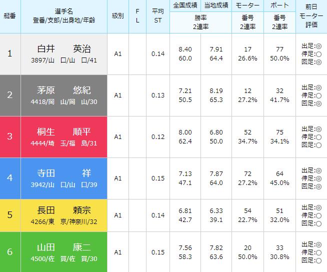 徳山SG第28回グランドチャンピオン6日目12Rの出走表