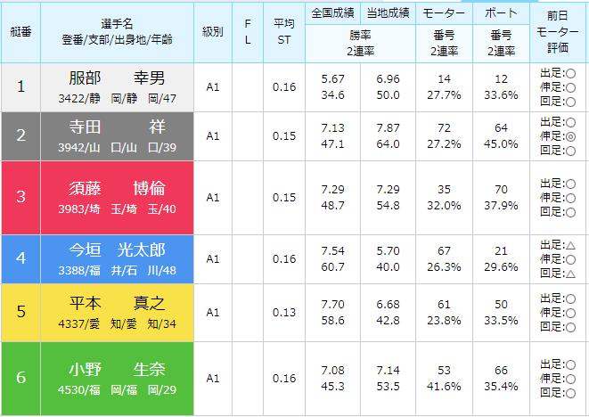 徳山SG第28回グランドチャンピオン初日4Rの出走表