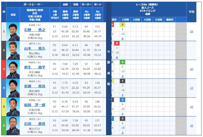 G1福岡チャンピオンカップ2日目11Rの出走表