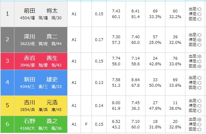 徳山SG第28回グランドチャンピオン初日5Rの出走表
