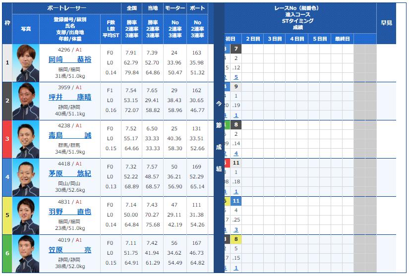 G1福岡チャンピオンカップ2日目12R(ペラ坊ドリーム)の出走表