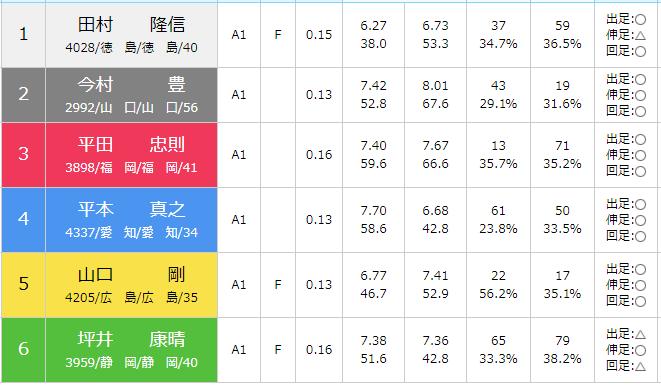 徳山SG第28回グランドチャンピオン初日の8Rの出走表