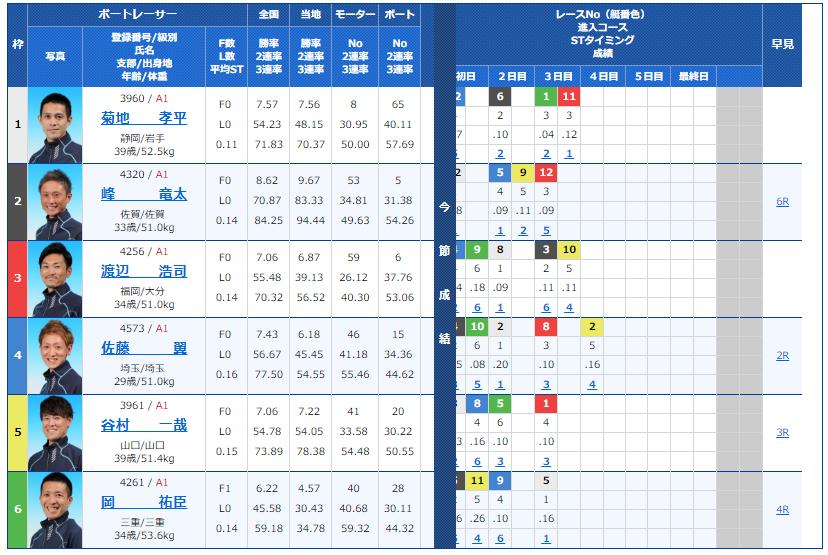 丸亀ナイターG1 京極賞4日目11Rの出走表