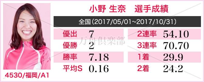 競艇選手 小野 生奈 成績表