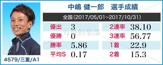 競艇選手 中嶋 健一郎 成績表