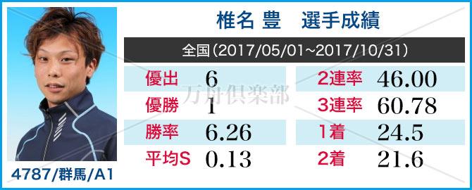 競艇選手 椎名豊 成績表